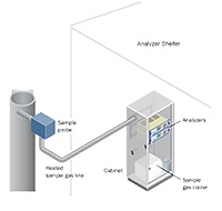 GAS ANALYZER SYSTEM